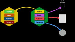 Futarium, blockchain